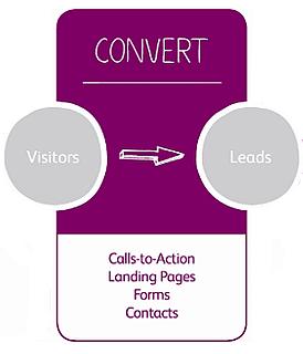 Inbound Marketing Methodology 101 Series: Attract, Convert, Close & Delight