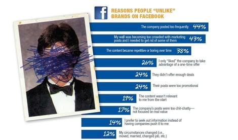 facebook-fatigue-bridge-ratings.jpg