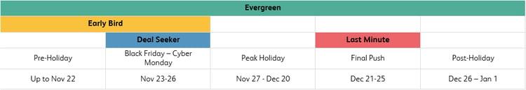 holiday-shoppers-breakdown