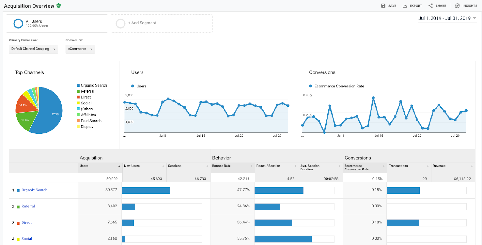 Google Analytics - Acquisition Overview