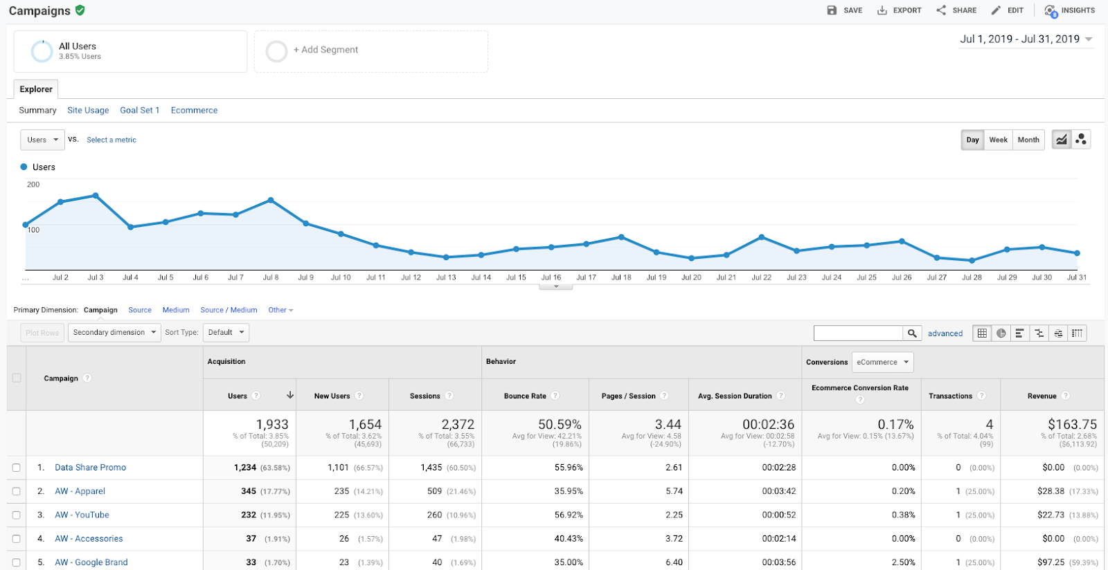 Google Analytics - Campaigns Overview