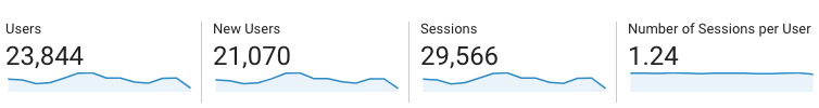 Google Analytics - Visitors & Sessions Metric