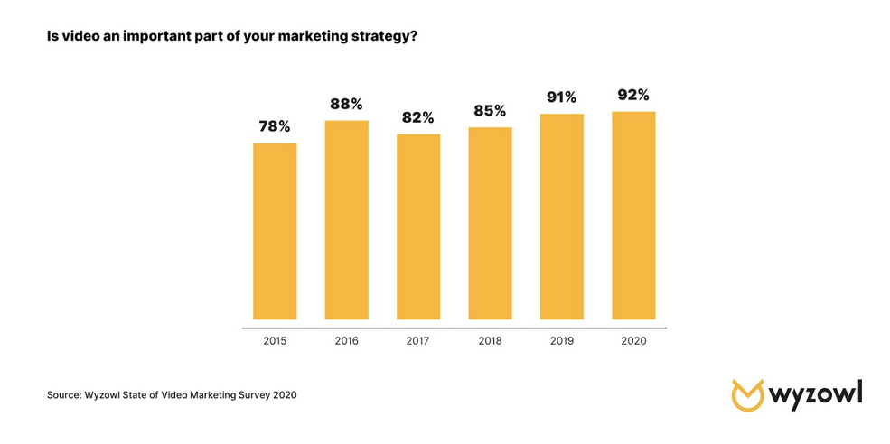 RF-July2020-How to Kickstart Your Marketing Efforts With Video in 2020