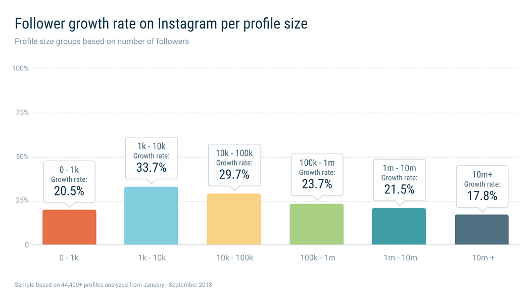 Instagramgrowth